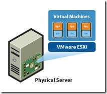 VMware ESXi_